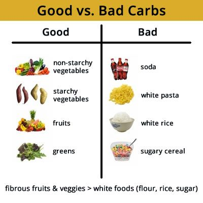Healthy Carbohydrates