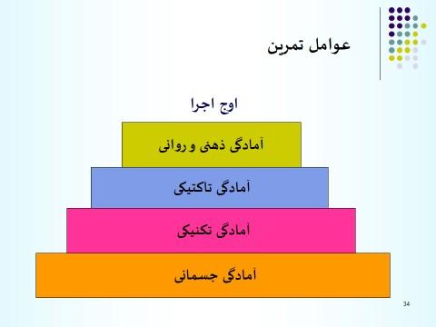 exercise factors