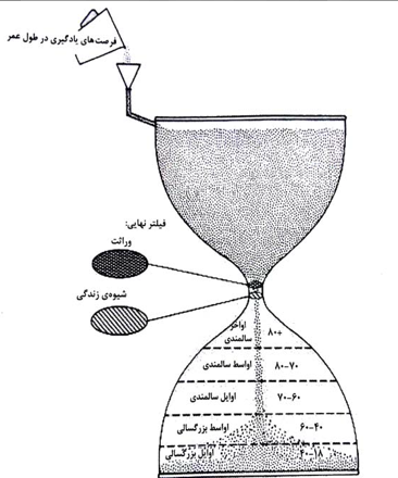 hourglass time modle
